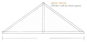 King Post Truss Prices UK